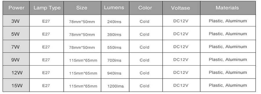 E27 LED ampoule 3W 5W 7W DC 12V lampe à LED 9W 12W 15W Lampada LED Bombillas lumière LED d'économie d'énergie pour l'éclairage extérieur