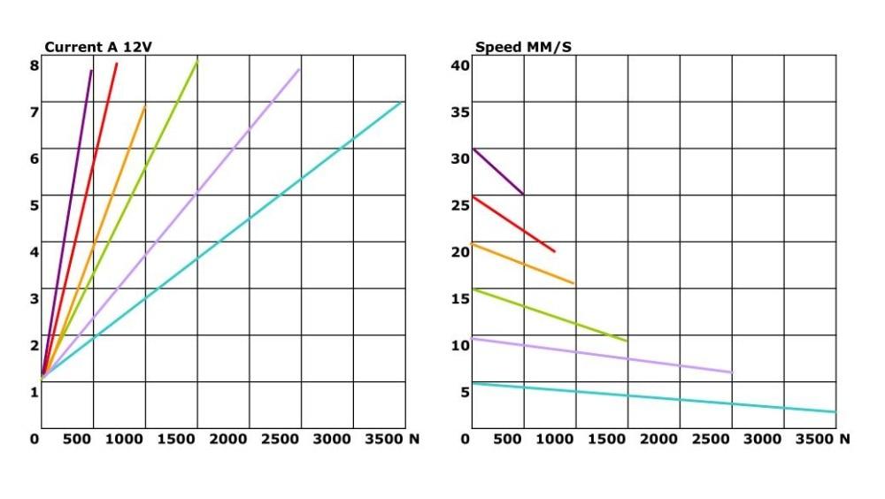 HTB1drT3iBjTBKNjSZFNq6ysFXXae - Waterproof 12V 24V 400mm adjustable stroke 3500N 770LBS load 5mm/s speed linear motion LA1035