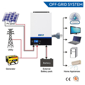Everything Is Solar™ Bluetooth Inverter 3000W 500Vdc for PV