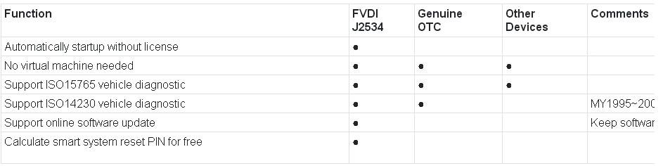 2019 FVDI SVCI J2534 Diagnostic Tool for Ford & Mazda IDS