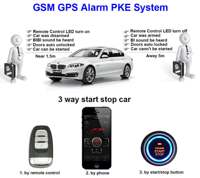 US $252 31 |IOS Android PKE Car Wireless GSM Alarm for Hummer Engine Start  Stop Keyless Go System Vehicle Unauthorized Start Alarm CARBAR-in Burglar