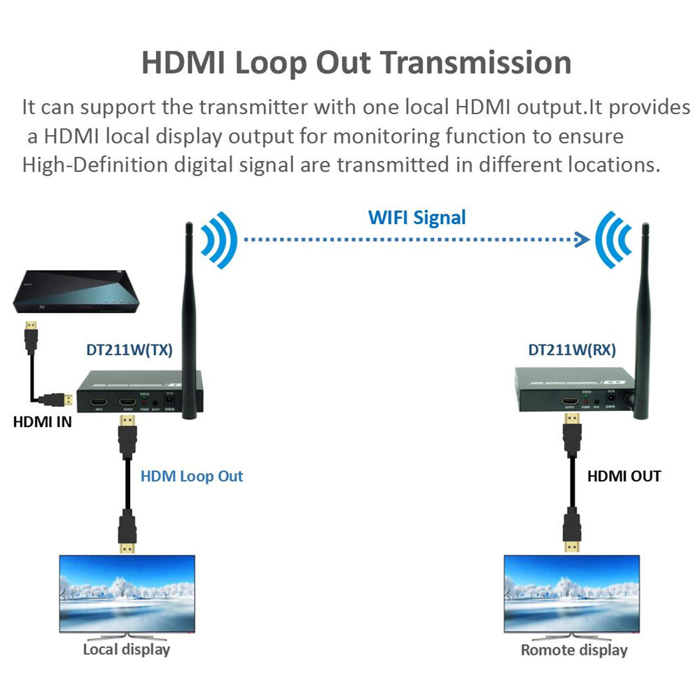 Image 3 - 196ft Wireless Loop Out + IR+ HDMI Splitter Extender 60m 1080P Wireless HDMI Video Audio Transmitter Receiver Like HDMI Splitter-in HDMI Cables from Consumer Electronics