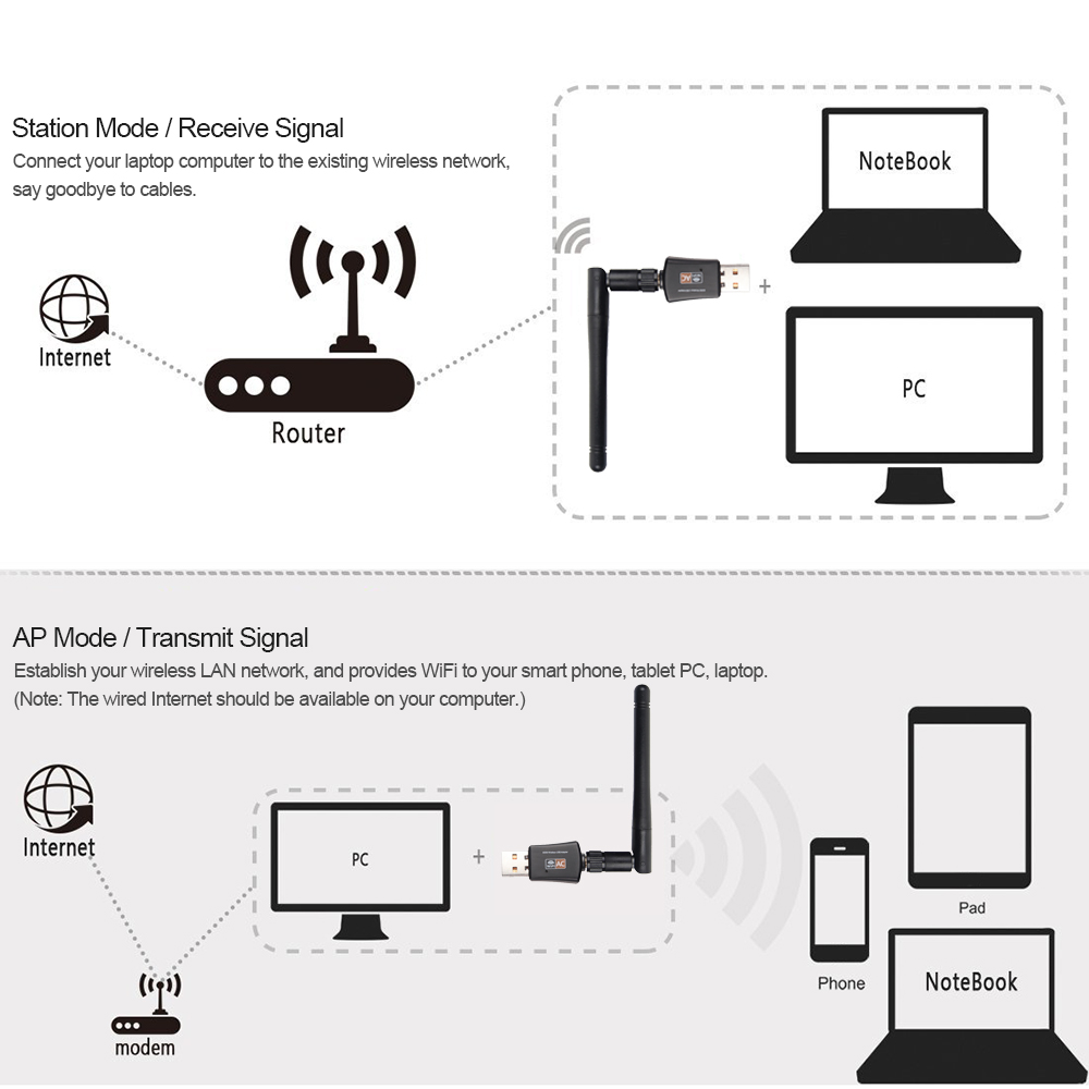 USB WiFi Adapter 600Mbps Dual Band Wireless Network Adapter Dongle 2.4GHz /  5.0GHz 802.11AC w/ Antenna for Laptop Desktop Tablet-in Network Cards from  ...
