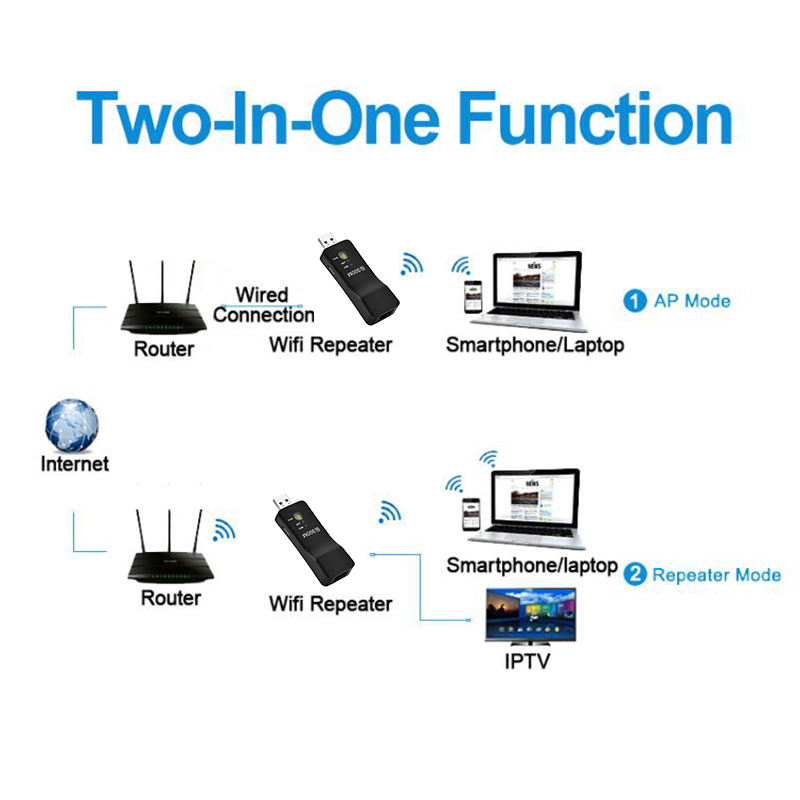 Wireless USB Universal 300Mbps Wifi Adapter RJ-45 Port Ethernet network Bridge Repeater Client for New Smart TV 2