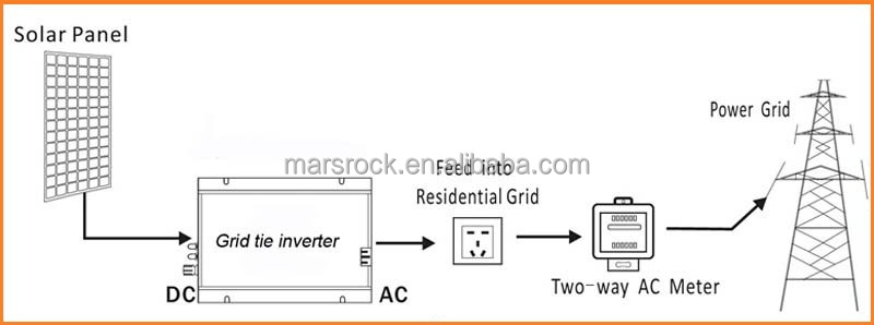 500w Solar Inverter Grid Tie Wiring Diagram Auto Electrical Wiring