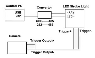 Wiring diagram between camera and strobe light
