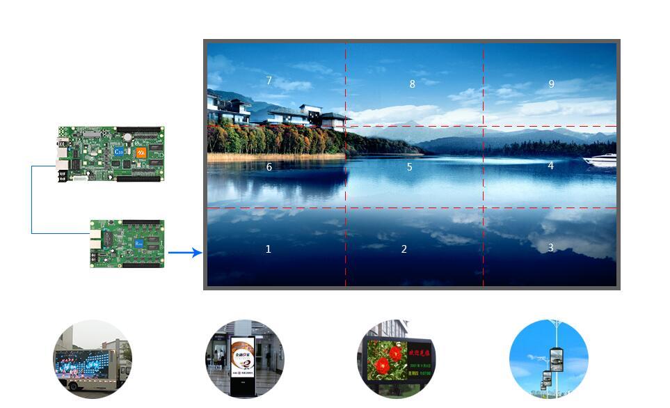Huidu HD-C35/HD-C35C Asynchronous RGB LED Video Display Card,Large Full Color LED Display Control Card(HD-R501 Receiving card)