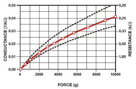 US $19 99 |Aliexpress com : Buy FSR400 High precision Pressure Induction  Resistor Pressure Sensor Force Sensitive Resistor Sensor For Arduino PS003