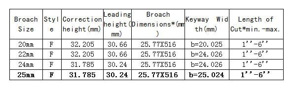 Ferramentas de corte feitas sob medida métricas