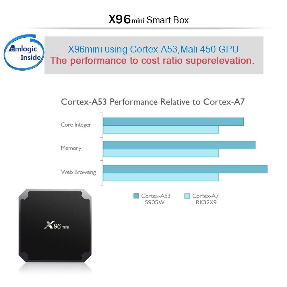 X96 mini Android 7.1 Smart IP TV Box 4K QHDTV Europe X96mini IPTV Belgium Dutch French Arabic IPTV Top Box (5)