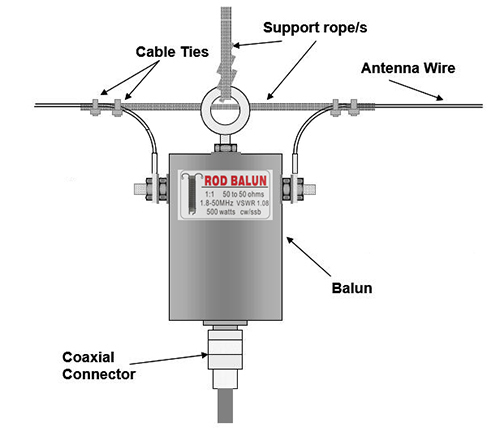 11 방수 HF 발룬 160 m-6 m 밴드 (1.8-50 MHz) 500W 방수 단파 안테나 발룬