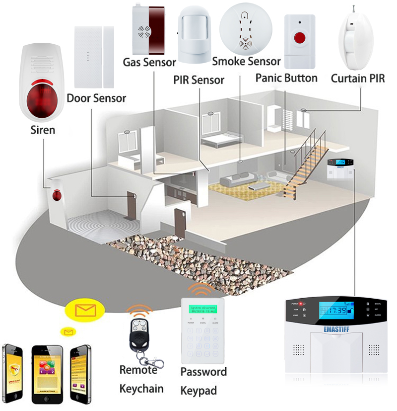 Free Shipping!IOS Android APP Control Wireless Home Security GSM Alarm System Intercom Remote Control Autodial Siren Sensor Kit 36