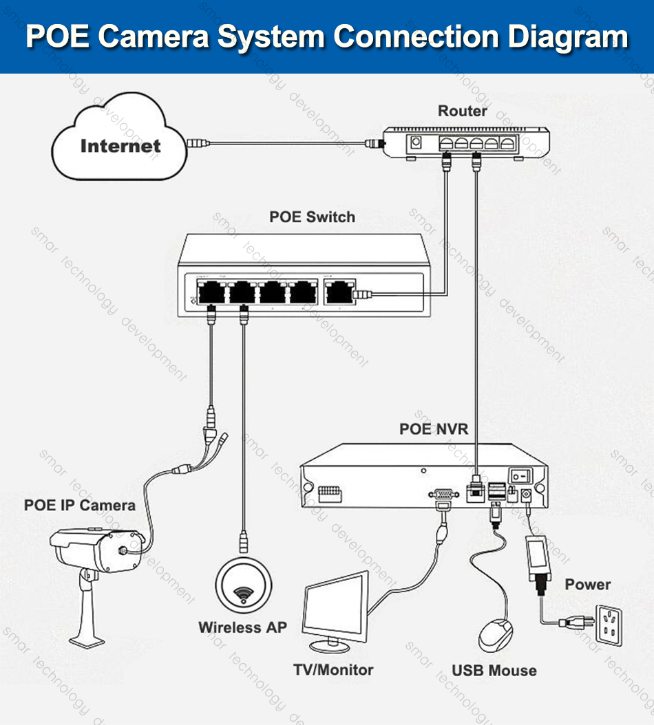 Full Hd 720p 960p 1080p 25fps Mini Ip Camera With Poe Security Wiring Diagram Nvr Switch Qwhats The Default Address Of F Wired Mode 192168110 Username Admin Password Null Empty