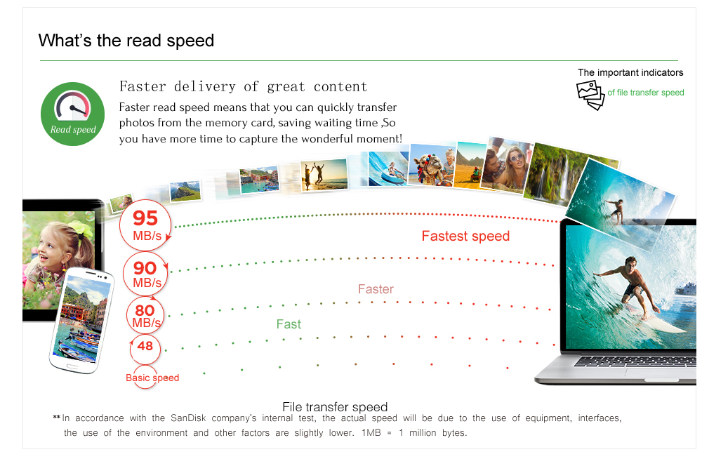 Read speed explained_CN