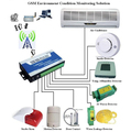 240VAC/3A Security alarm controller gsm sms RTU controller home automation with 8inputs S150 dry contact relay switch
