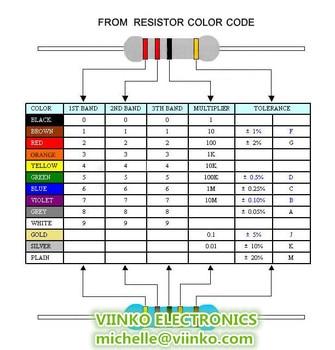 100pcs 1/4W 0R-22M 1% Metal Film Resistor 0.25W 0 2.2 10 100 120 150 220 270 330 470 1K 2.2K 4.7K 10K 100K 470K 1M 10M 20M ohms 5
