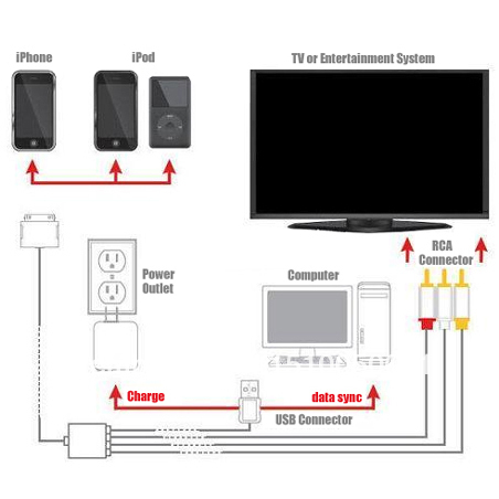 composite rca av video cable for apple ipod iphone ipad - watch movies and  photo slideshows with music on big screen tv