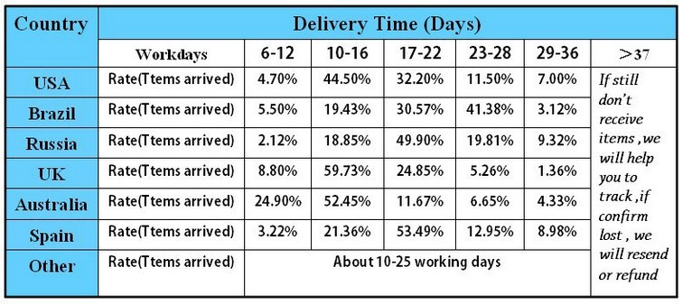 deliver time.jpg