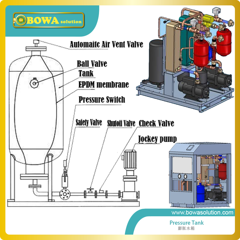 2L carbon steel horizontal pressure tank suitable for small volume water chiller or wate temperature machines