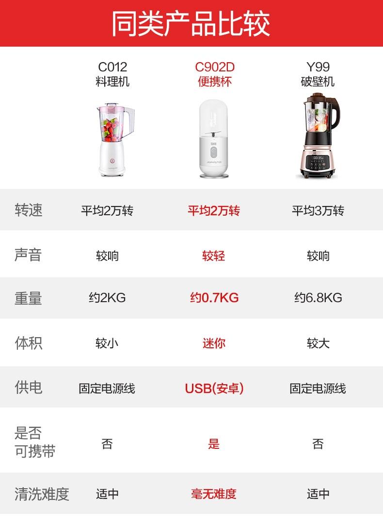 Juicer Machine  USB Portable Juicer Mini Juicer Juice Cup Student Fruit and Vegetable Multi-function Shake Bottle 15