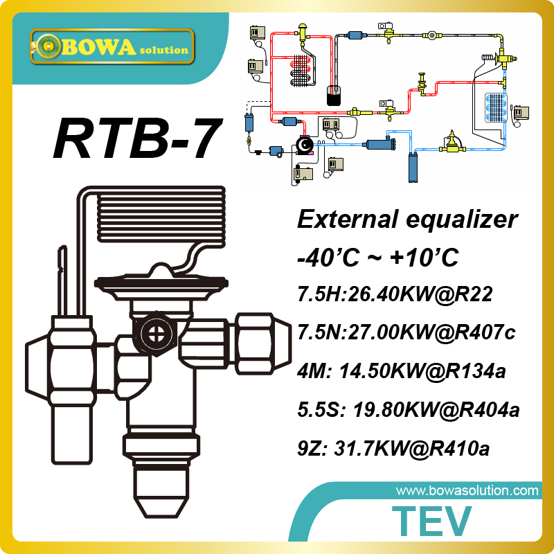 RTB-7 31.7kw(R410a) bi-flow TXV maximizes the efficiency of the evaporator while preventing excess liquid refrigerant to evap.