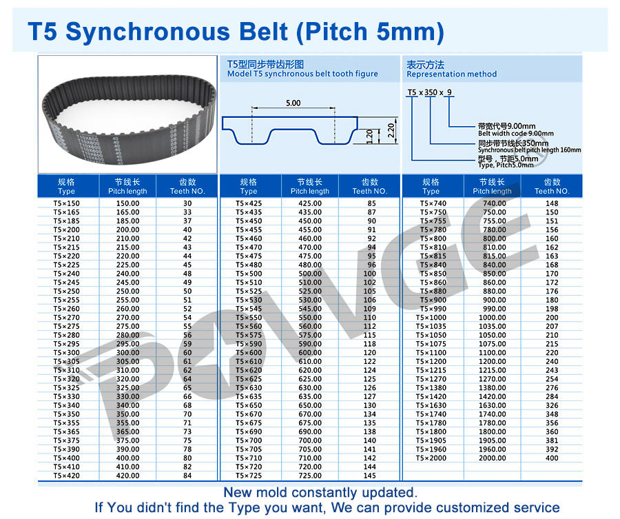 102 Teeth 10mm Width T5mm Pitch 10T5//510 Timing Belt510mm Length