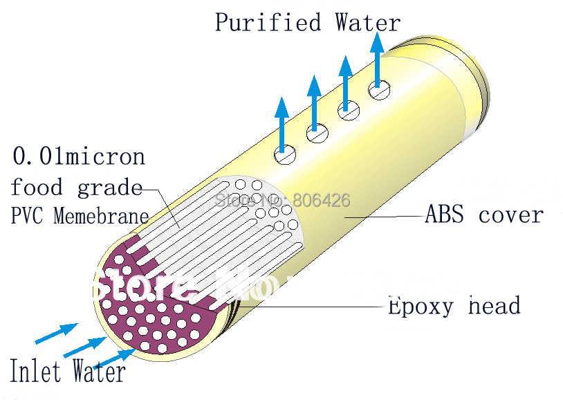 300л/ч фильтр для воды/UF очистки воды/ультра фильтр очиститель с 0,01 микрон UF memebrane и KDF материал (диаметр 89 мм)