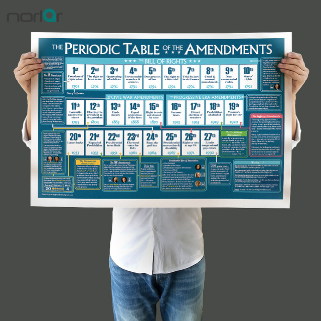 canvas painting wall picture posters periodic table of the amendments home decor wall art painting picture