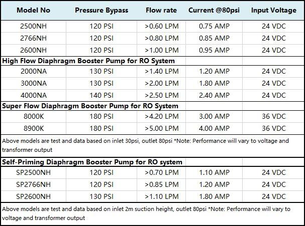 Coronwater фильтр для воды насос подкачки 8000 К RO питьевой системы давление увеличение запасной