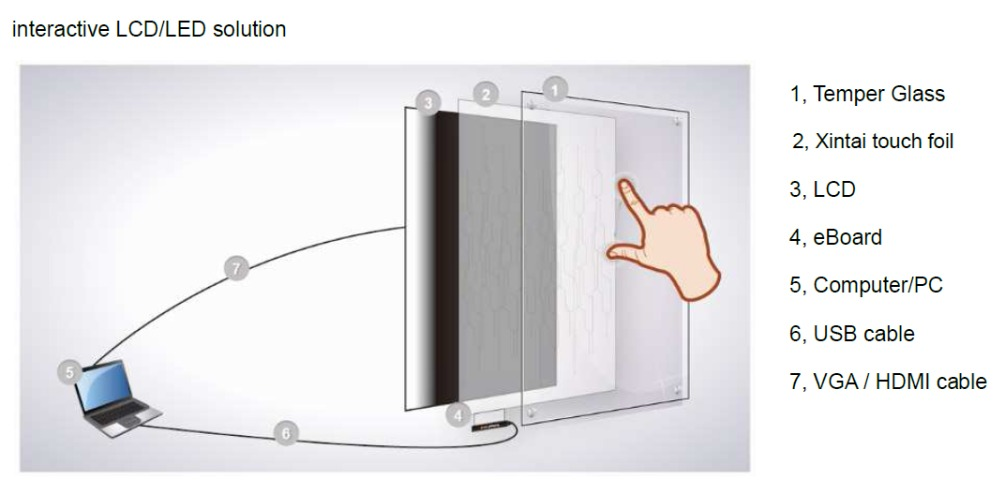 Interactive LCD or LED solution