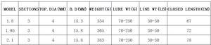Image 5 - 超硬カーボンスピニングボートジギングルアー釣竿ショートハード旅行スティックルアー重量: 70 250 グラムライン重量: 30 50lb seafishing