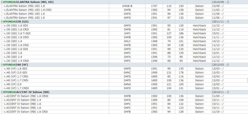 HYUNDAI i30  GRAND SANTA FE  ATOS  H-1  ATOS PRIME  SONATA 45  XG  ACCENT 234  TRAJET  ELANTRA  HIGHWAY VAN   SANTA FE 12  MATRIX  TERRACAN  COUPE  GETZ  TUCSON  GRANDEUR  I30 CW  EQUUS (13)