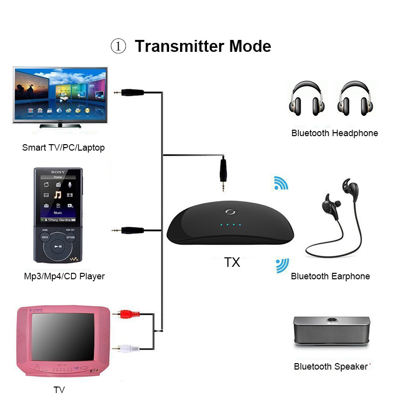Безжичен Bluetooth аудио предавател и - Преносимо аудио и видео - Снимка 3