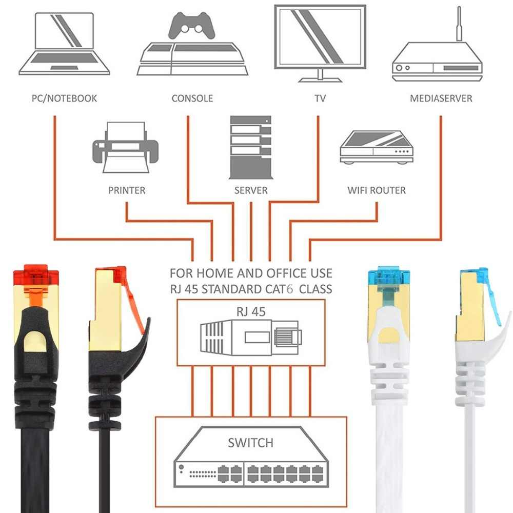 cat6 ethernet lan cable rj45 connector wifi wireless router gigabit lan network cord flat shielded for  [ 1000 x 1000 Pixel ]