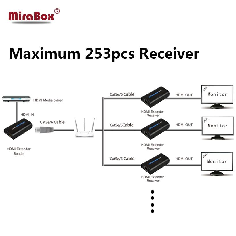MiraBox 60m HDMI Extender Transmitter Cat5 80m/100m/120m