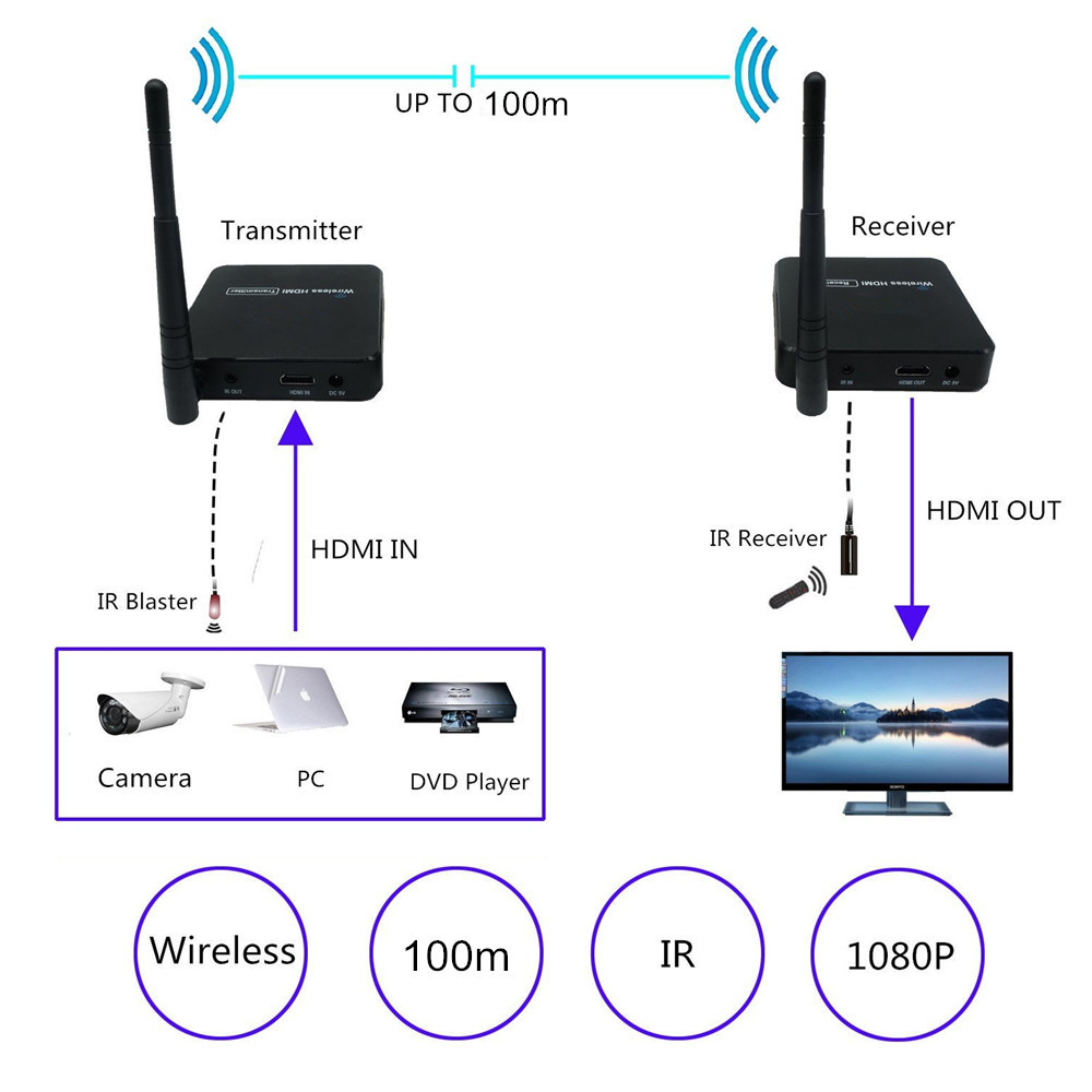 ZY DT216 5GHz Wireless Transmission System Wireless HDMI Extender Transmitter Receiver Video WIFI 100m Wireless HDMI Sender Kit