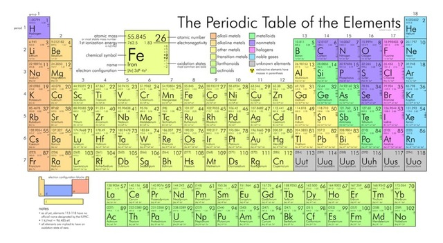 Periodic Table Of The Elements Poster Family Silk Wall Print 43 Inch