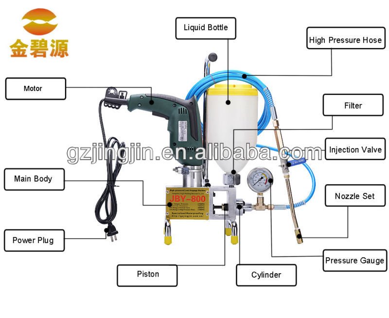 Injection Grouting Machine For Crack Repair In Tool Parts