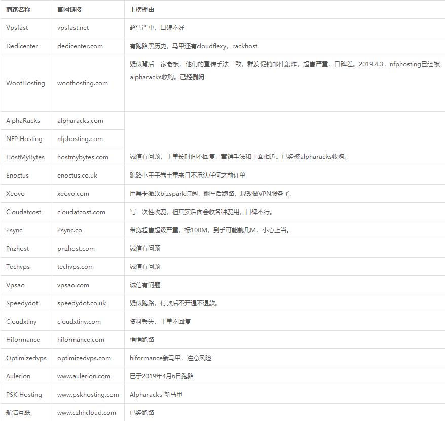 羊毛党之家 19-07-10黑名单商家 (Blacklist) https://yipingguo.com