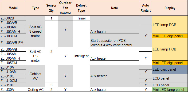AC Selection Table