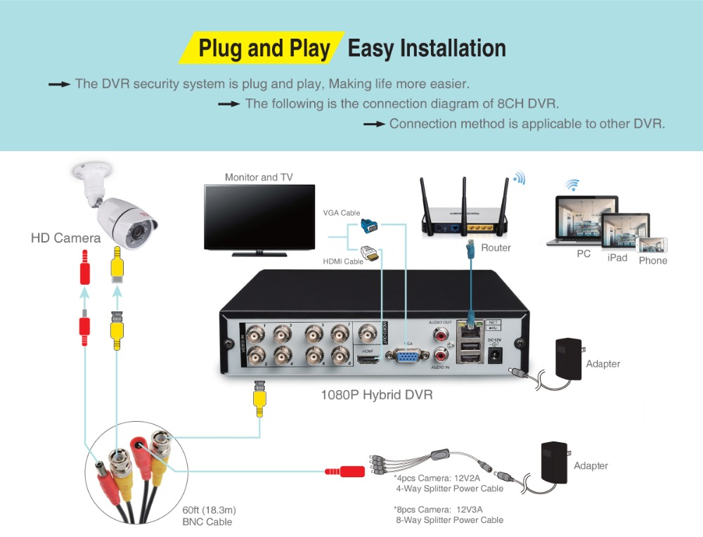 home video system DVR_Easy to install