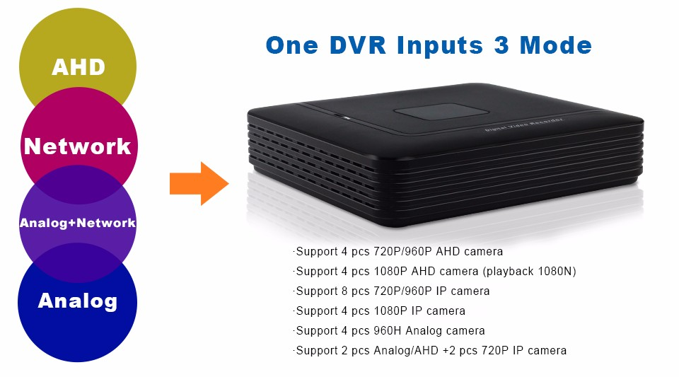 9-One DVR Inputs 3 Mode 4CH