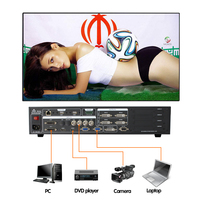 Sc358 P5 Led Video Wall Video Scaler In HDMI Cables 15 6 Wxga Laptop Led Lcd