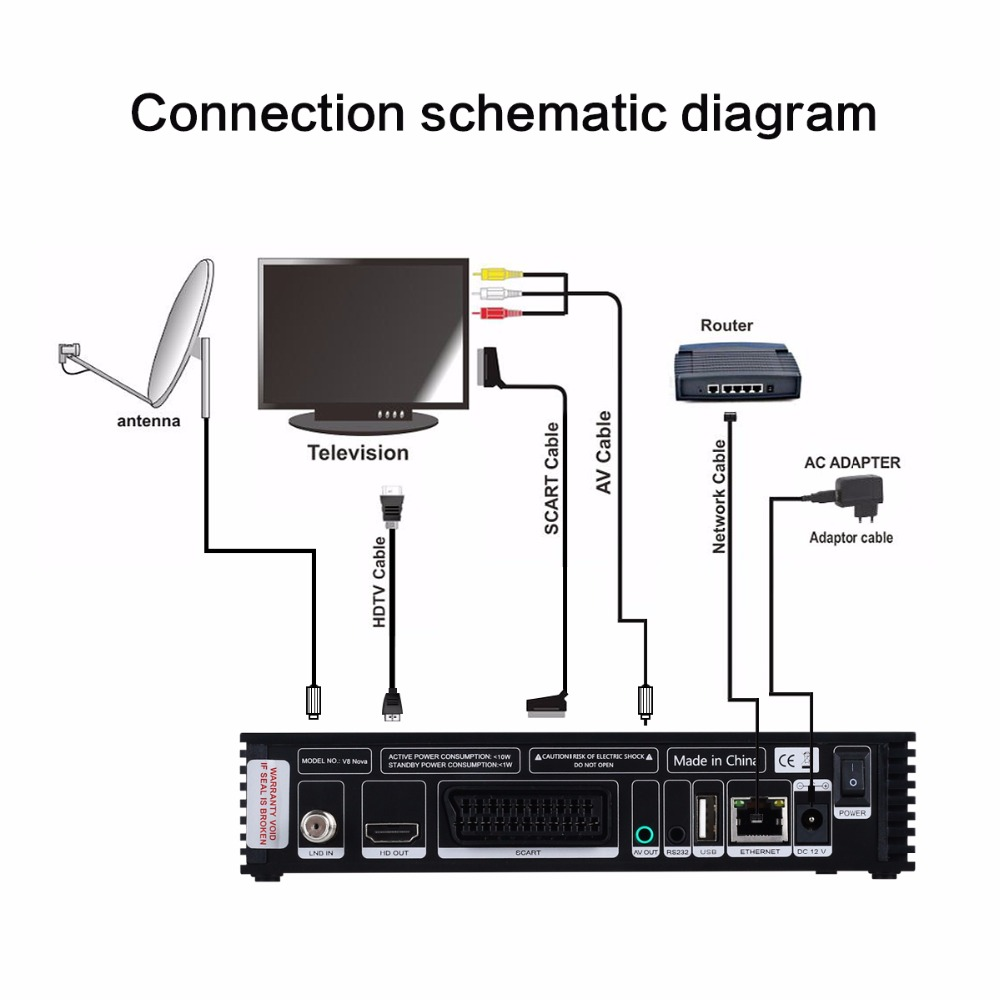 5PCS GTMedia V8 Nova Full HD DVB-S2 Satellite Receiver Same V9 Super Upgrade From V8 Super Decoder Support H.265 Built-in WiFi 2