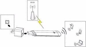 Image 5 - KuWfi 미니 3G USB 와이파이 라우터 휴대용 모바일 와이파이 모뎀 야외 여행 자동차 와이파이 라우터와 SIM 카드 슬롯