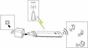 Image 5 - KuWfi Mini 3G USB واي فاي راوتر محمول موبايل مودم واي فاي السفر في الهواء الطلق سيارة واي فاي جهاز توجيه ببطاقة SIM فتحة