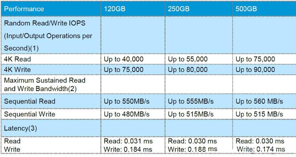 Внутренний твердотельный накопитель HP ssd 500 ГБ sata3 2.5 Жесткий диск HDD S700 550 МБ / с SATA III Sata 3.0 ssd 120 ГБ