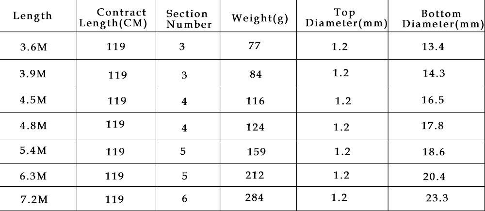 Pólo H5 Para Carpa Cheio De Fibra De Carbono Ultra-leve
