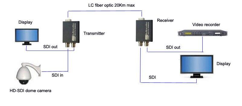 Jyttek 1080 P HD SDI Волоконно Оптические медиаконвертеры с сухим контактом sfp lc одномодовый
