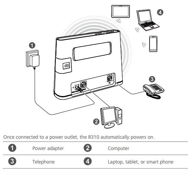 huawei router 4g rj45 b310as-852 huawei lte router b310 lan car hotspot sim card  portable wifi 4g b310s-22 b310s 4